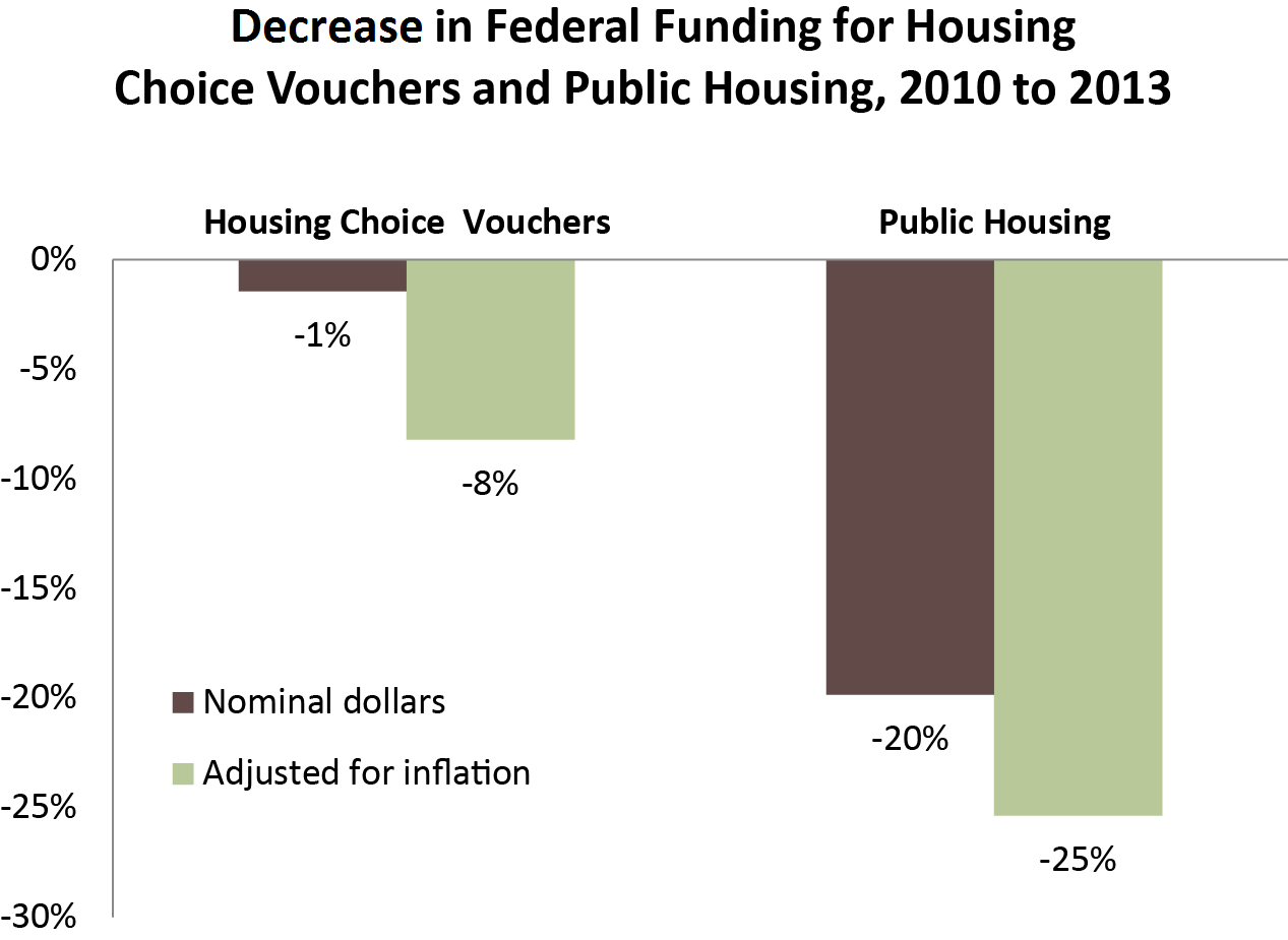 percent change in federal funding for HCV and public housing